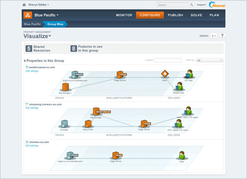 Akamai Visualize Feature