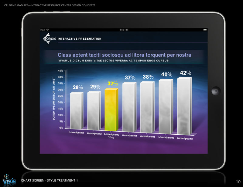 Celgene Tablet App Graph
